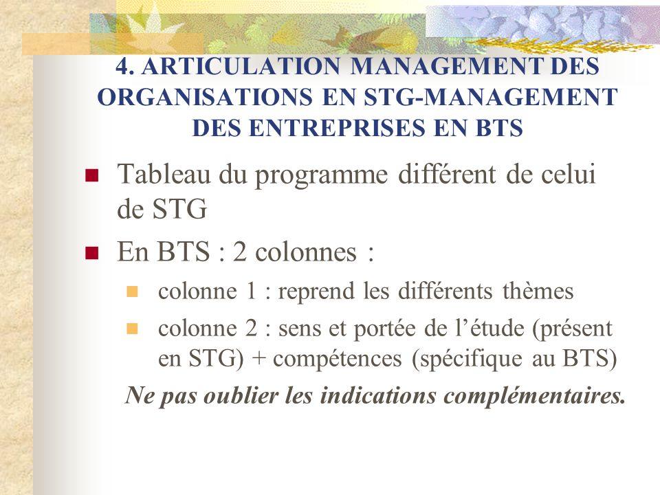 Tableau du programme différent de celui de STG En BTS : 2 colonnes :