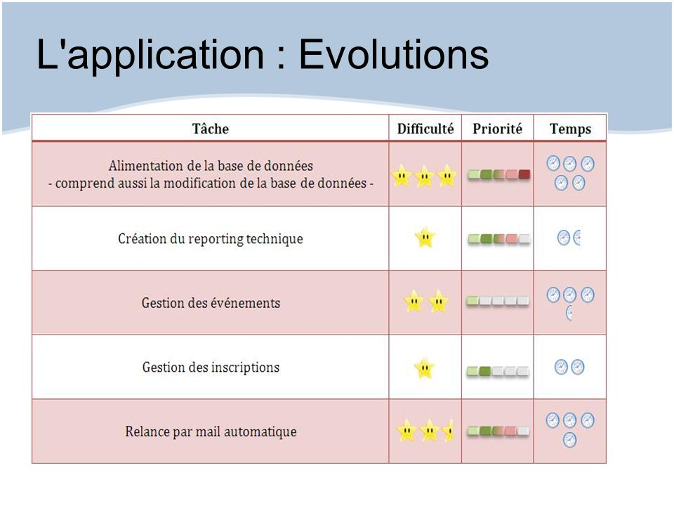 L application : Evolutions
