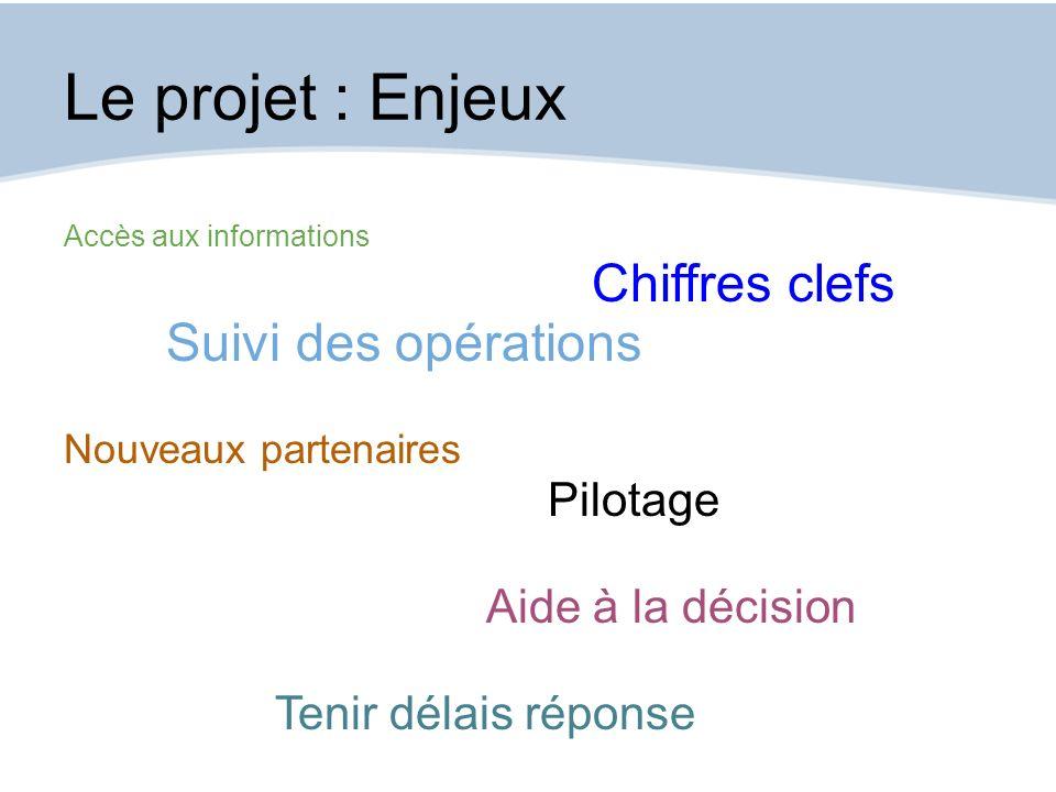 Le projet : Enjeux Chiffres clefs Suivi des opérations Pilotage
