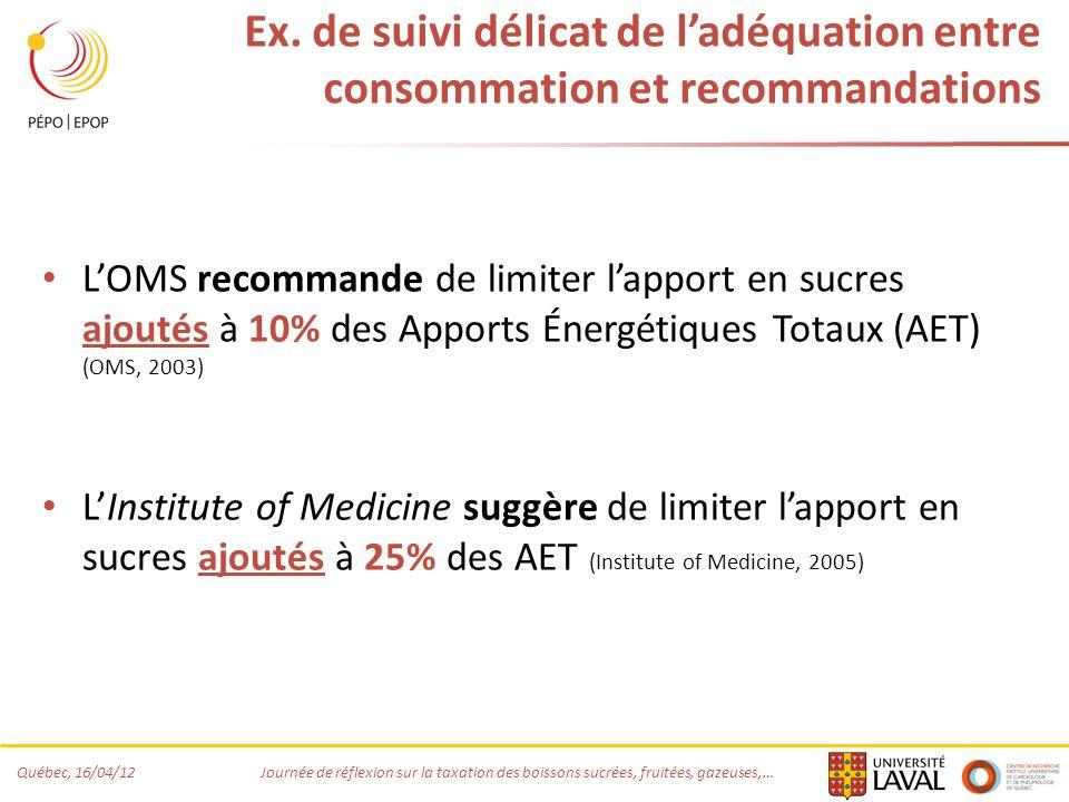 Ex. de suivi délicat de l'adéquation entre consommation et recommandations