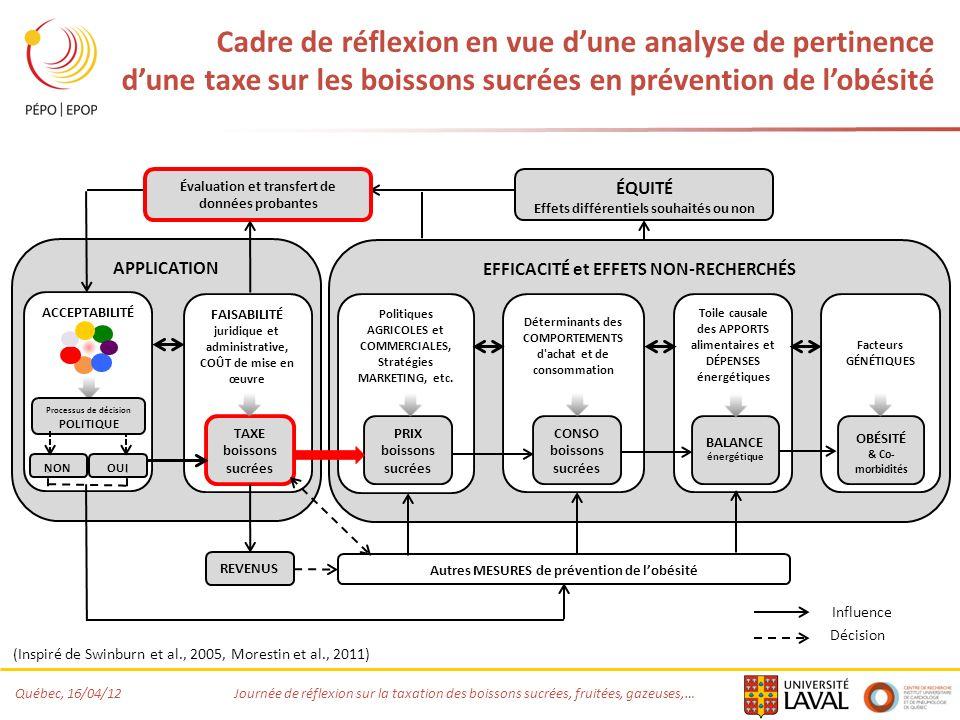 Cadre de réflexion en vue d'une analyse de pertinence d'une taxe sur les boissons sucrées en prévention de l'obésité