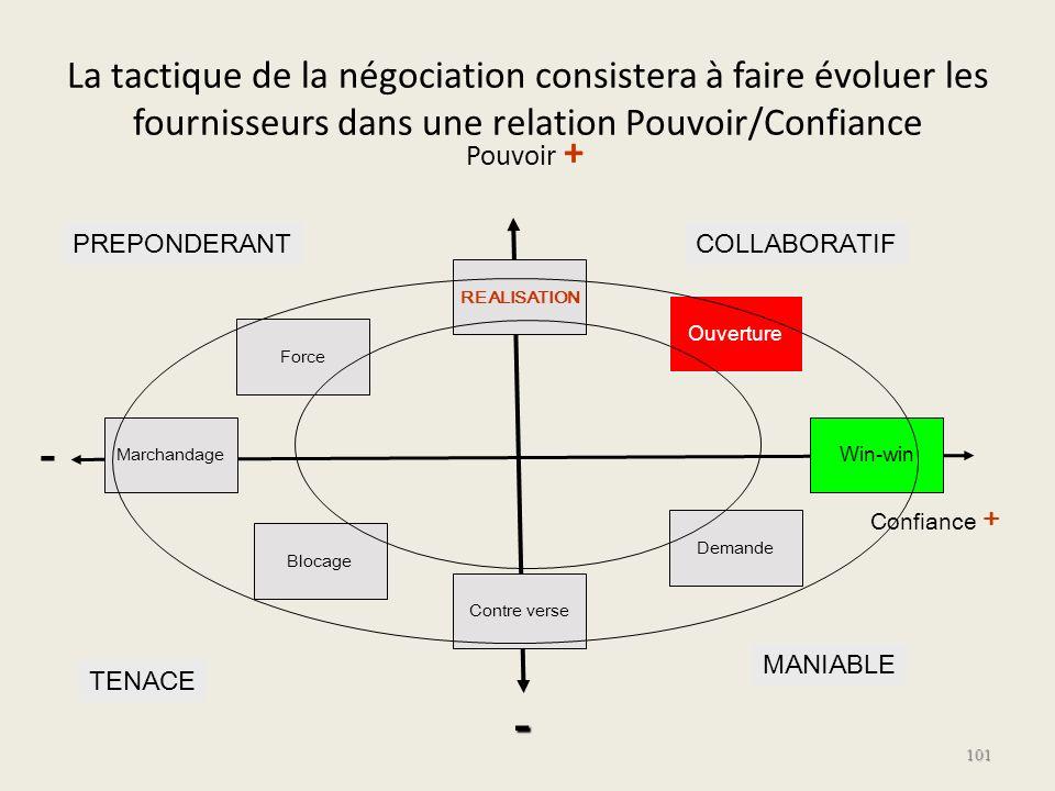 La tactique de la négociation consistera à faire évoluer les fournisseurs dans une relation Pouvoir/Confiance
