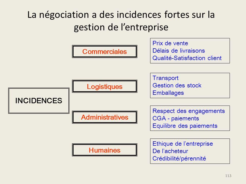 La négociation a des incidences fortes sur la gestion de l'entreprise