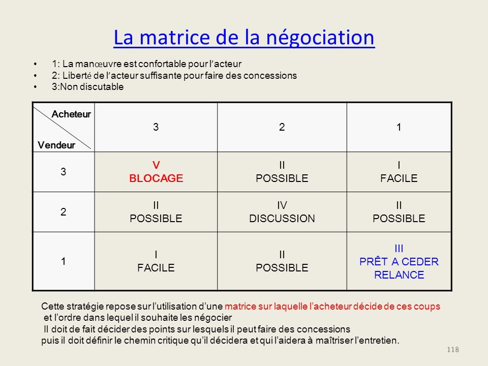 La matrice de la négociation