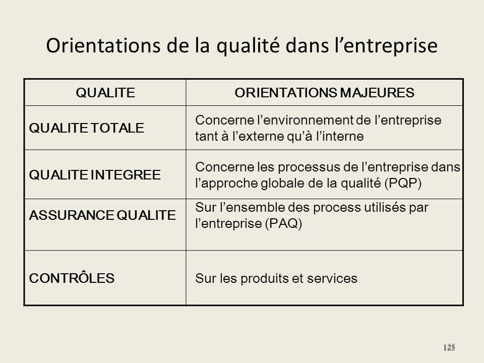 Orientations de la qualité dans l'entreprise