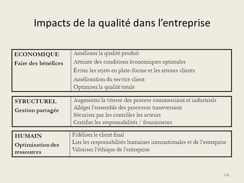 Impacts de la qualité dans l'entreprise