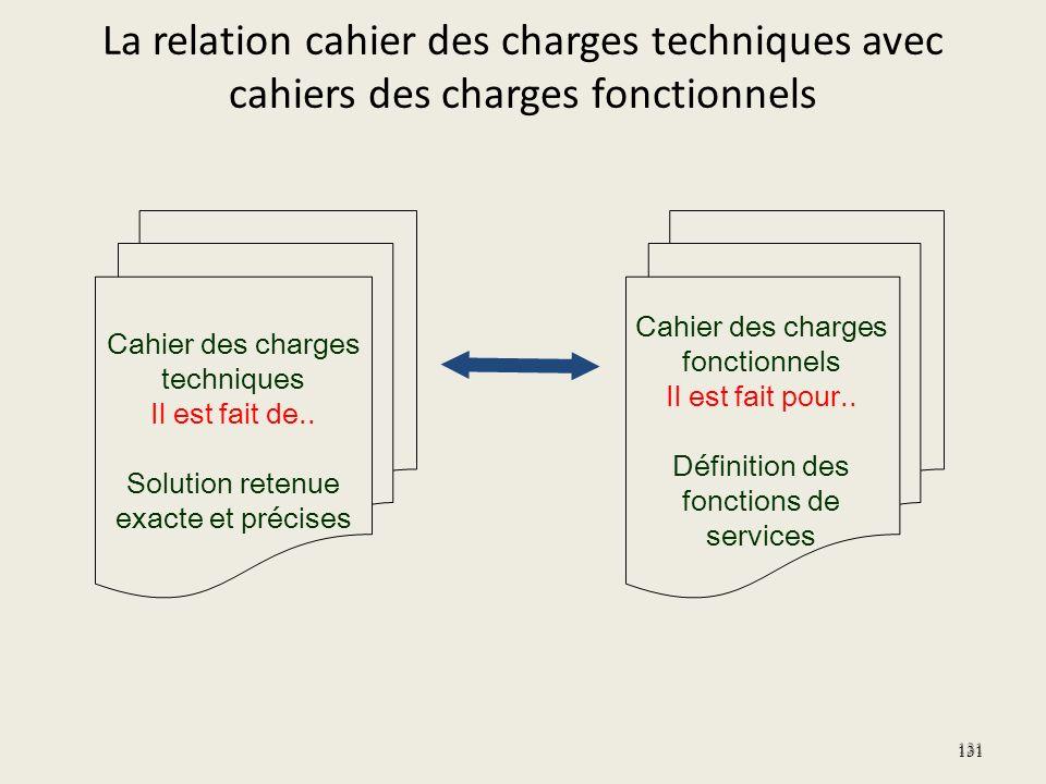 La relation cahier des charges techniques avec cahiers des charges fonctionnels