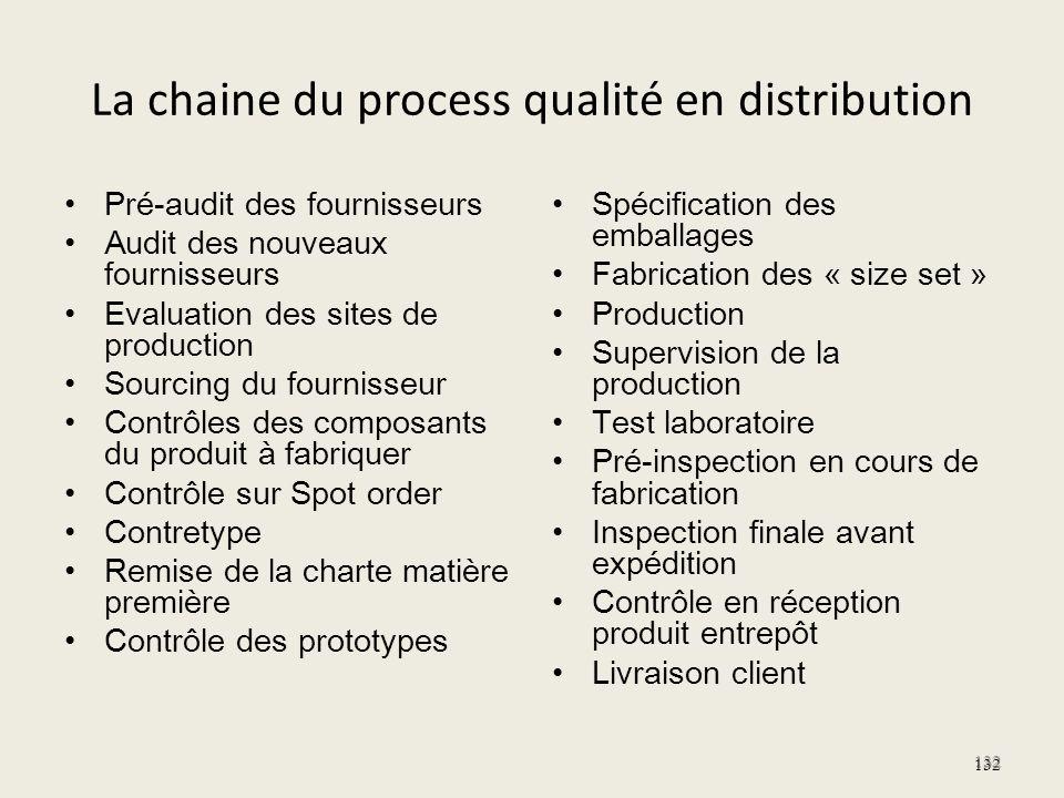 La chaine du process qualité en distribution