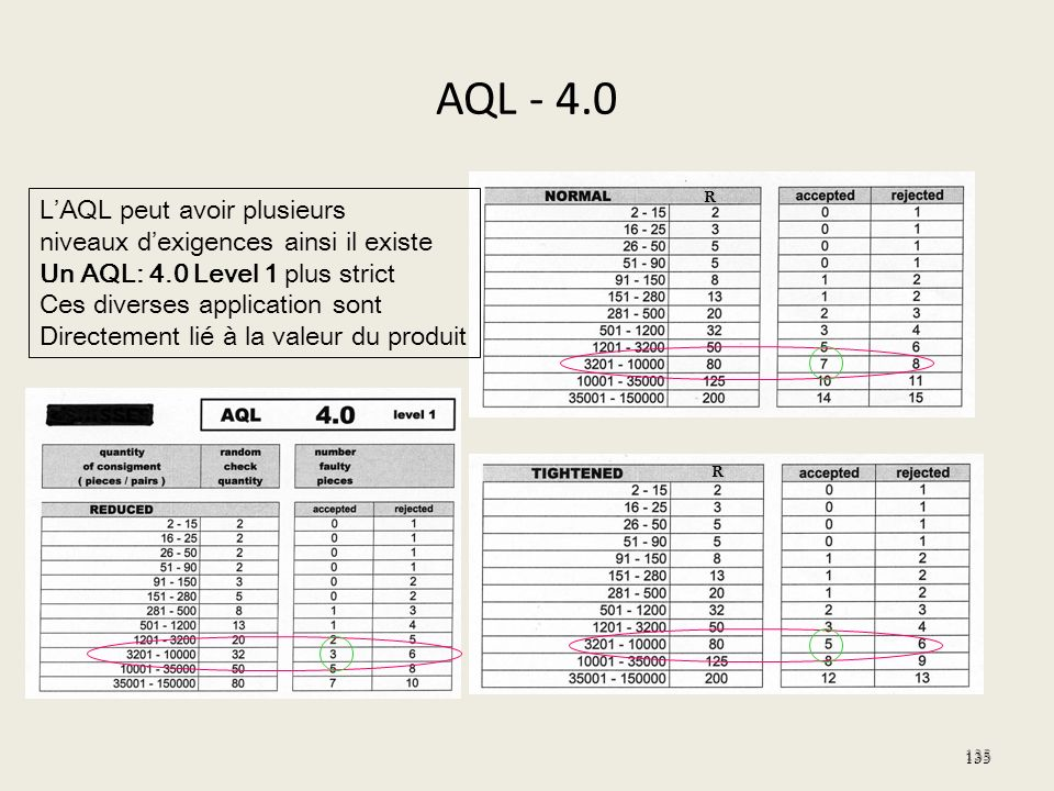 AQL - 4.0 L'AQL peut avoir plusieurs