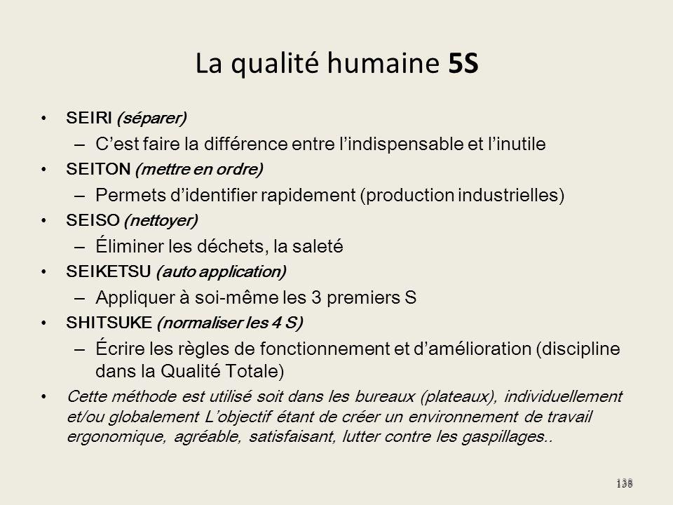 La qualité humaine 5S SEIRI (séparer) C'est faire la différence entre l'indispensable et l'inutile.
