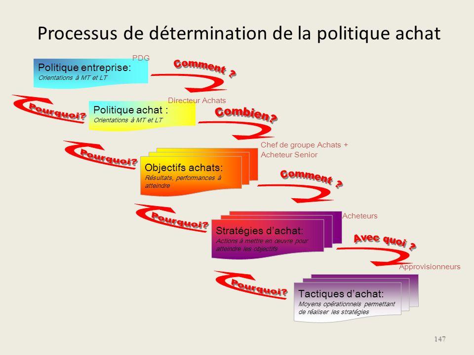 Processus de détermination de la politique achat