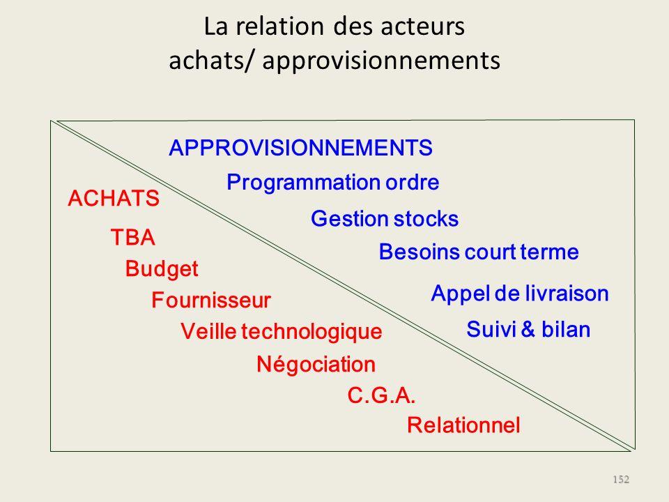 La relation des acteurs achats/ approvisionnements