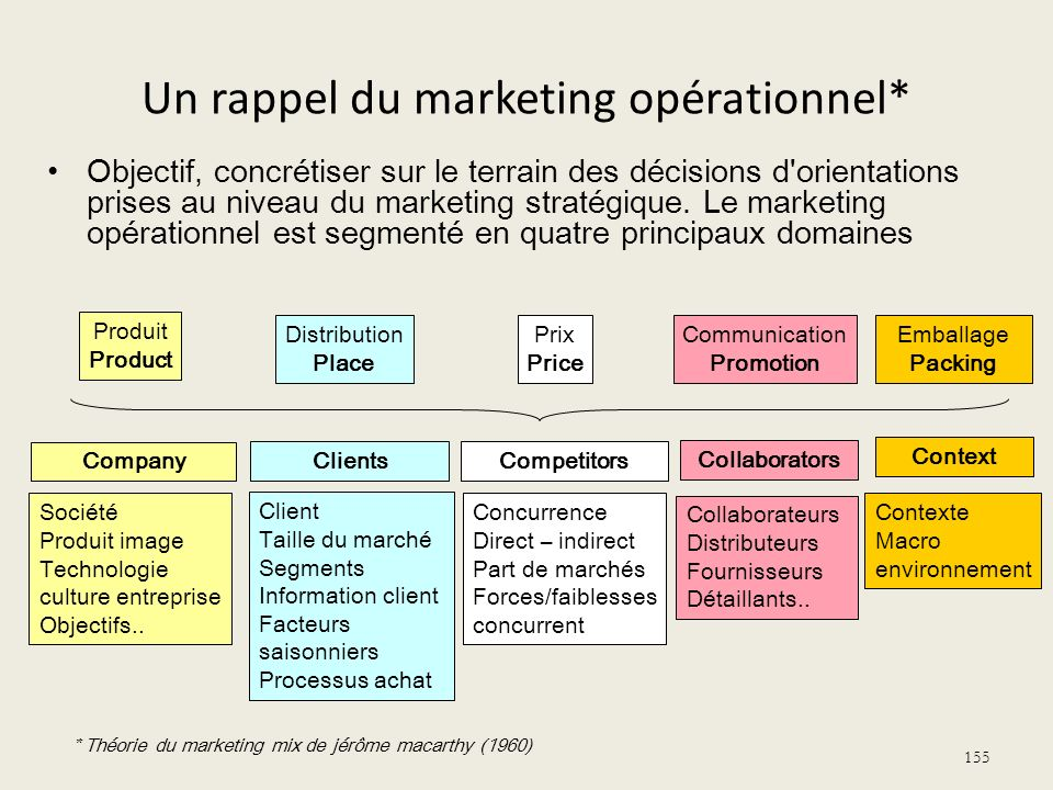 Un rappel du marketing opérationnel*