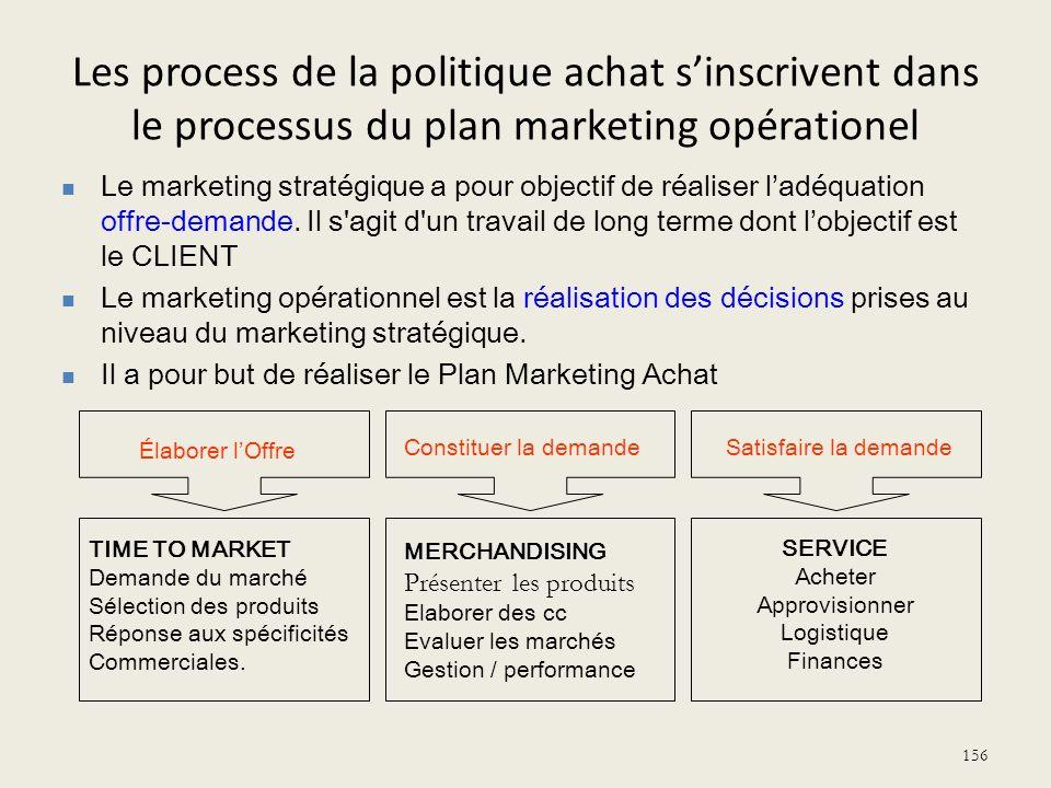 Les process de la politique achat s'inscrivent dans le processus du plan marketing opérationel
