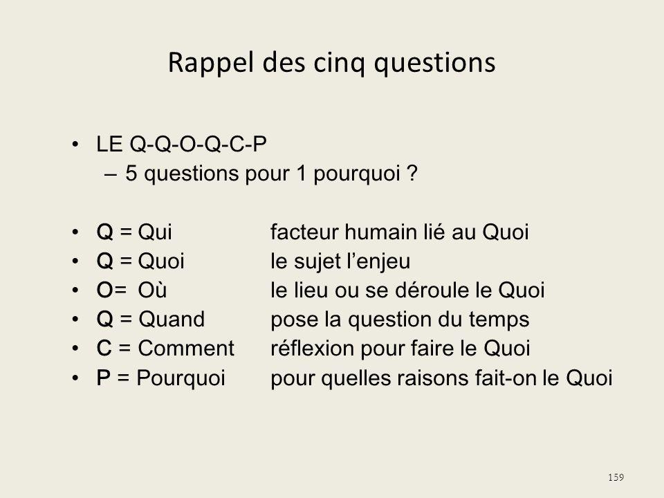 Rappel des cinq questions