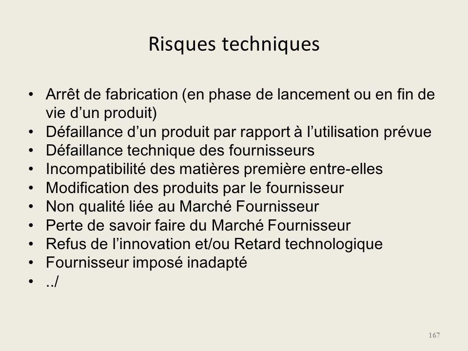 Risques techniques Arrêt de fabrication (en phase de lancement ou en fin de vie d'un produit)