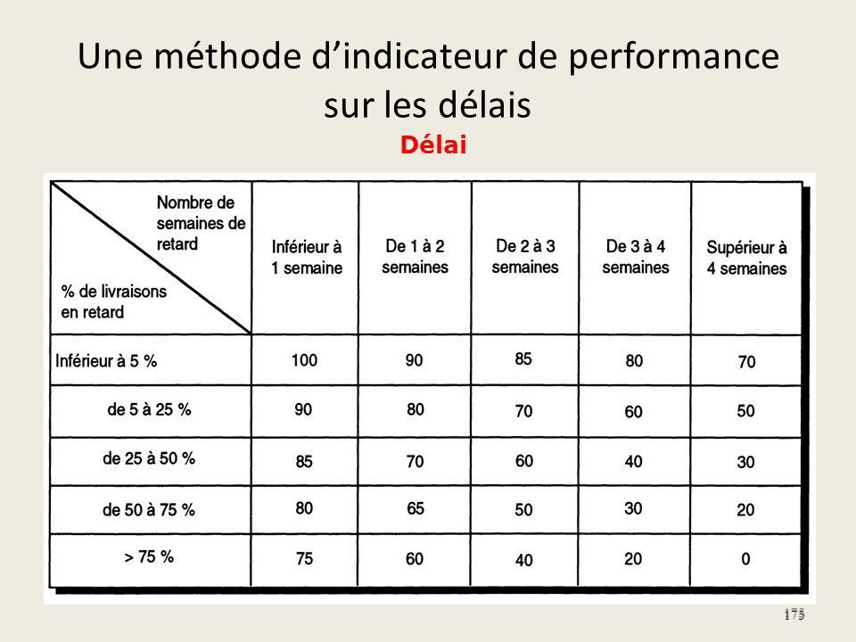 Une méthode d'indicateur de performance sur les délais