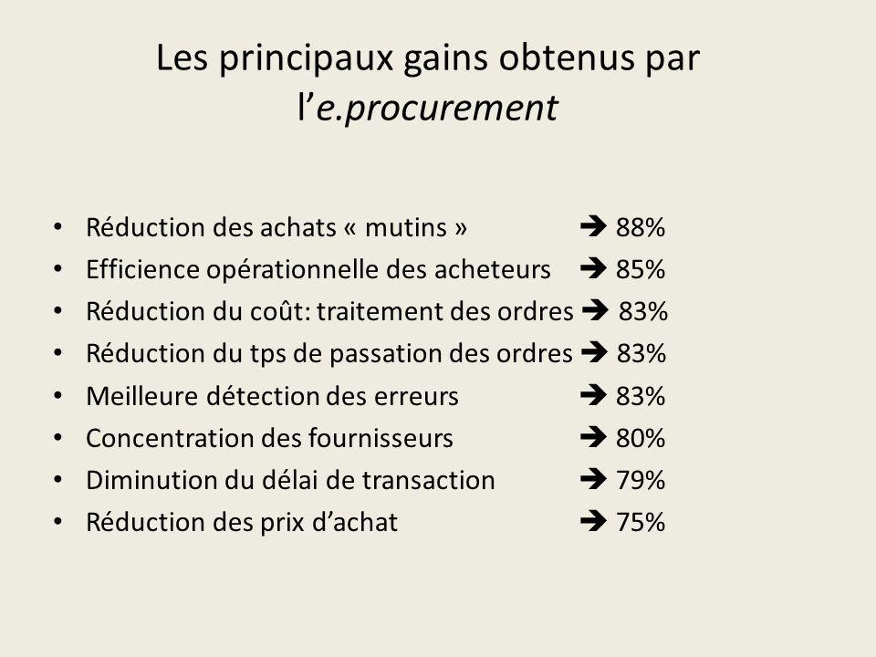 Les principaux gains obtenus par l'e.procurement