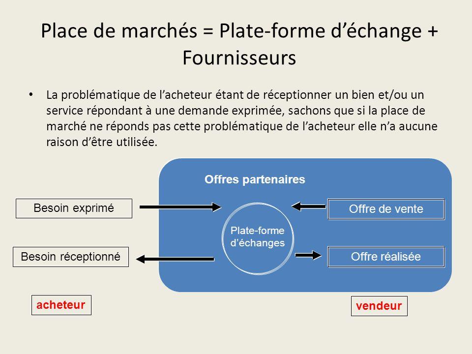 Place de marchés = Plate-forme d'échange + Fournisseurs
