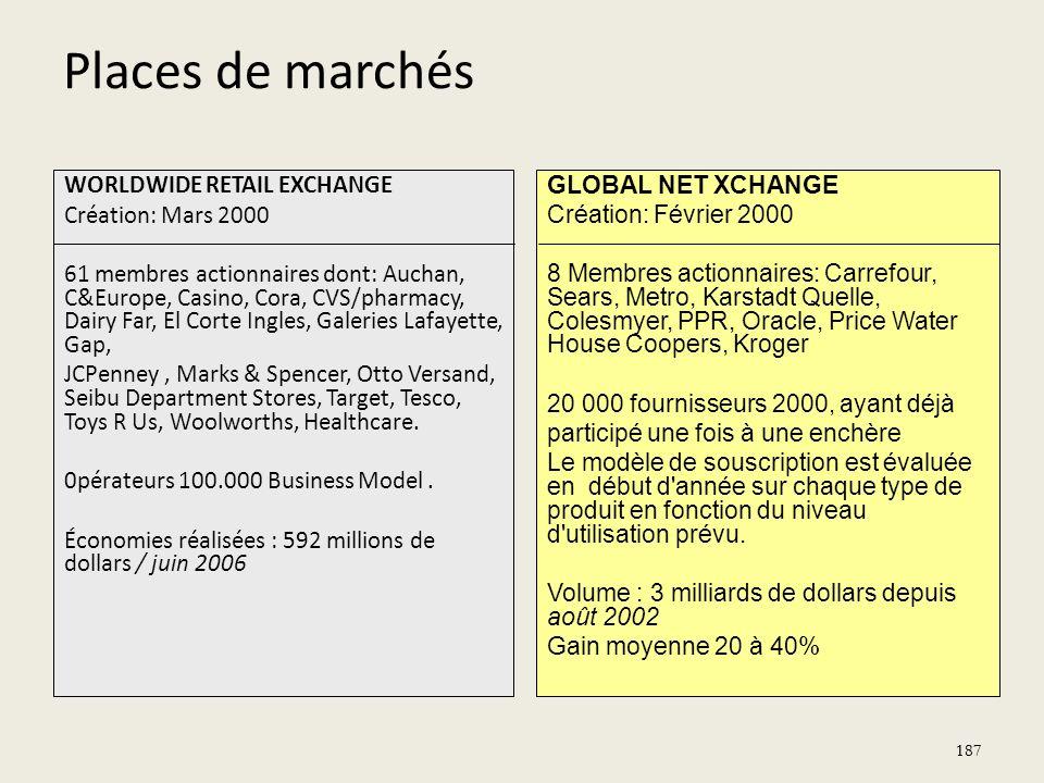 Places de marchés WORLDWIDE RETAIL EXCHANGE Création: Mars 2000