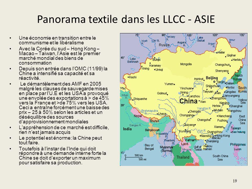 Panorama textile dans les LLCC - ASIE