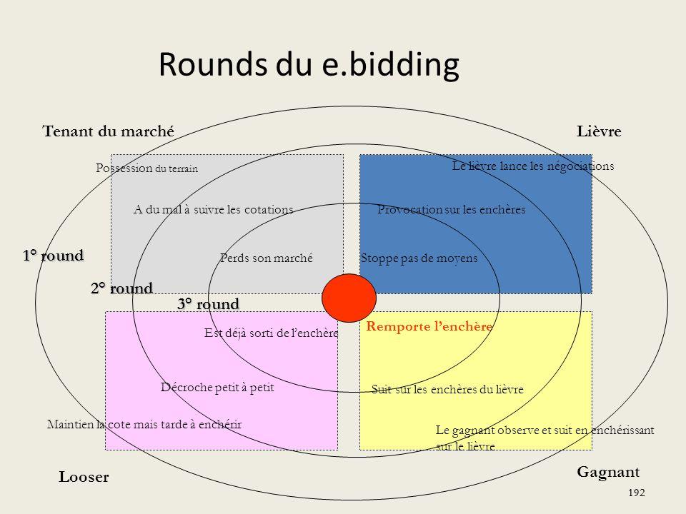Rounds du e.bidding Tenant du marché Lièvre 1° round 2° round 3° round