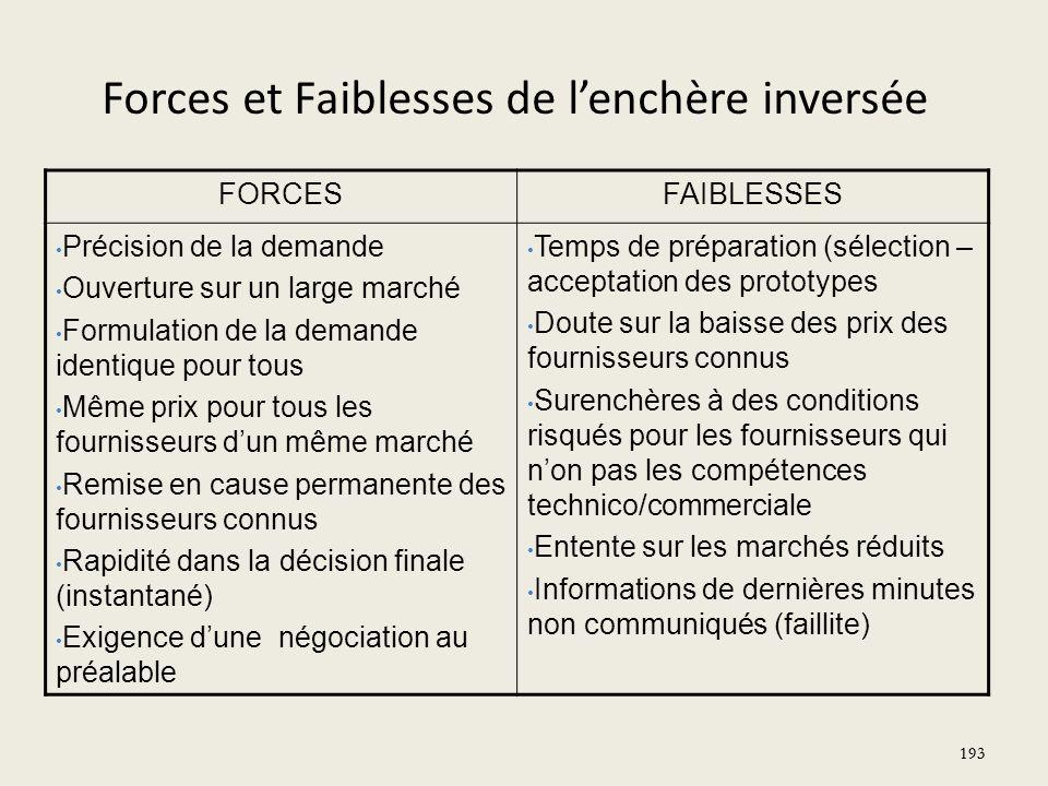Forces et Faiblesses de l'enchère inversée