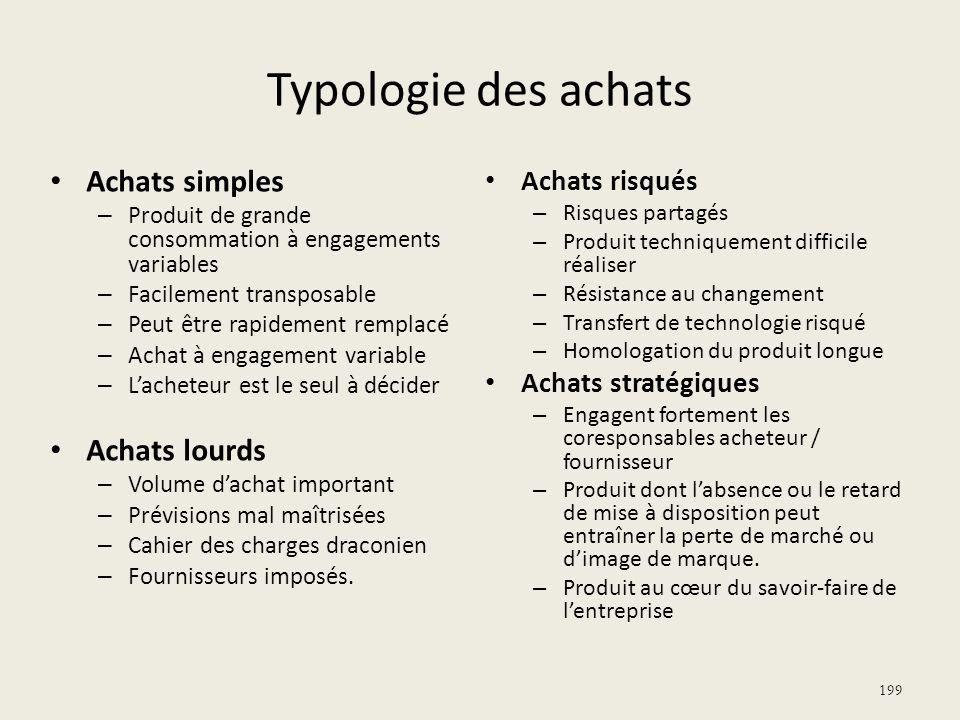 Typologie des achats Achats simples Achats lourds Achats risqués