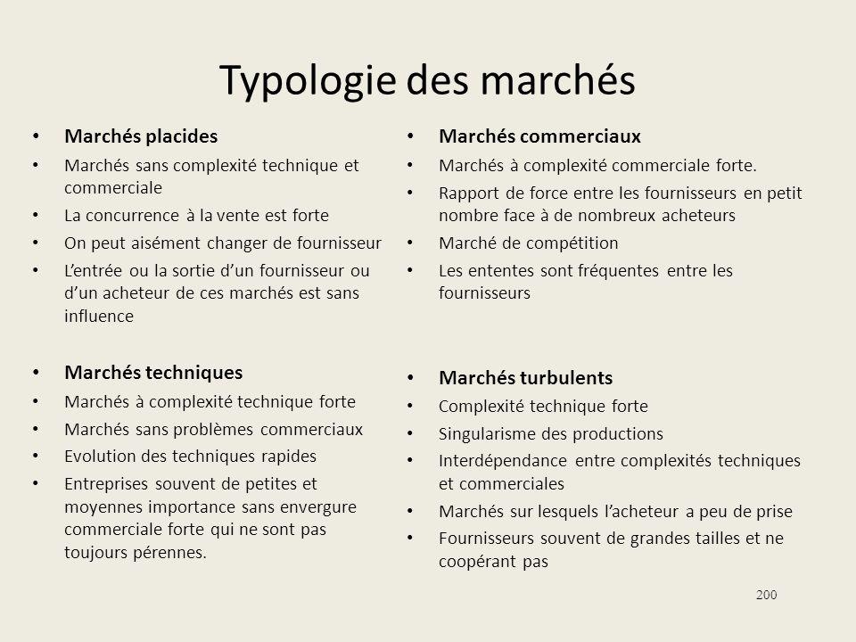 Typologie des marchés Marchés placides Marchés techniques