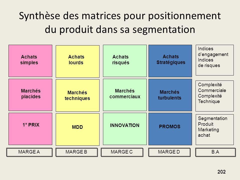 Synthèse des matrices pour positionnement du produit dans sa segmentation