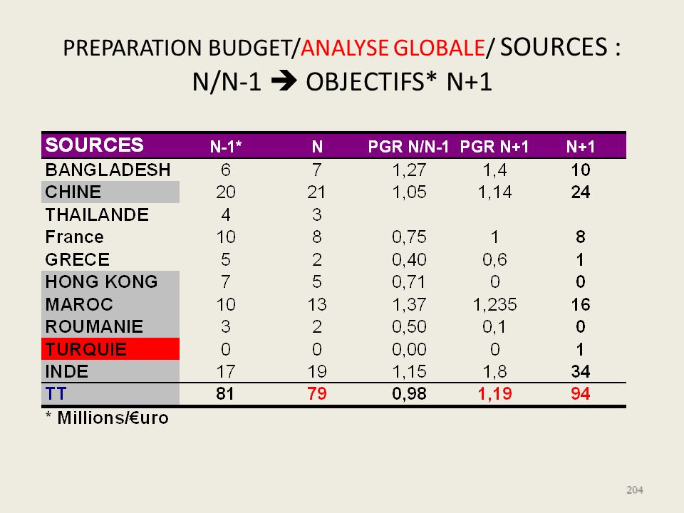 PREPARATION BUDGET/ANALYSE GLOBALE/ SOURCES : N/N-1  OBJECTIFS* N+1