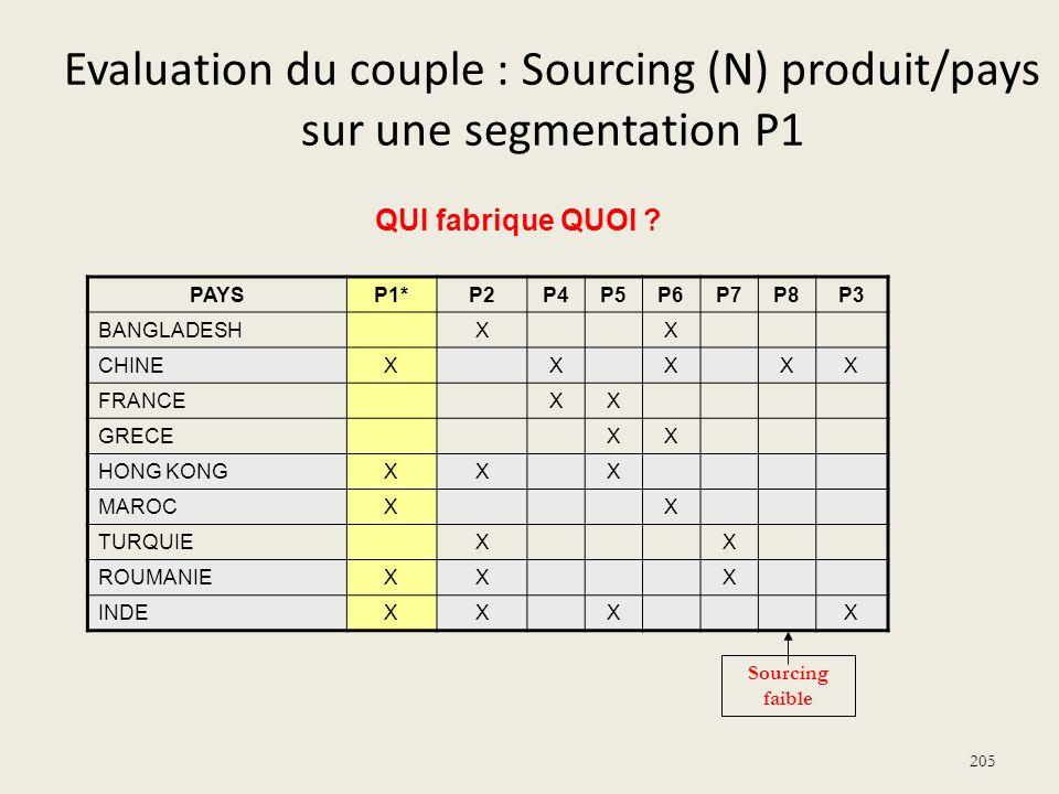 Evaluation du couple : Sourcing (N) produit/pays sur une segmentation P1