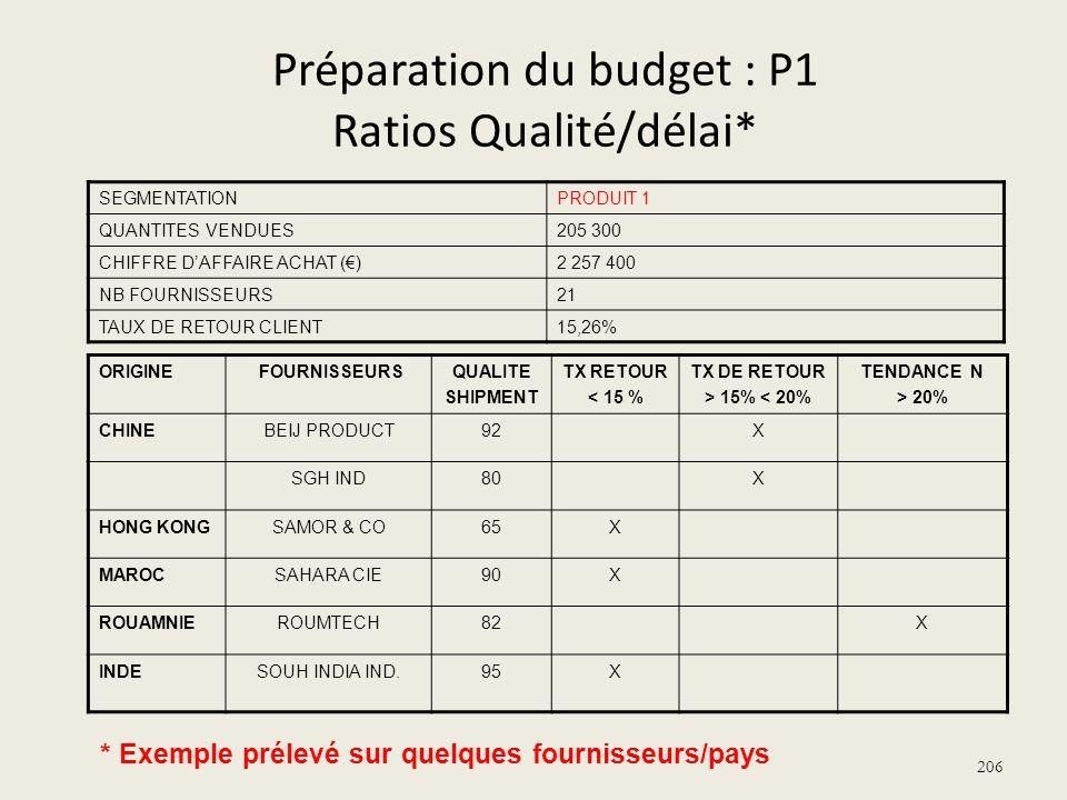 Préparation du budget : P1 Ratios Qualité/délai*