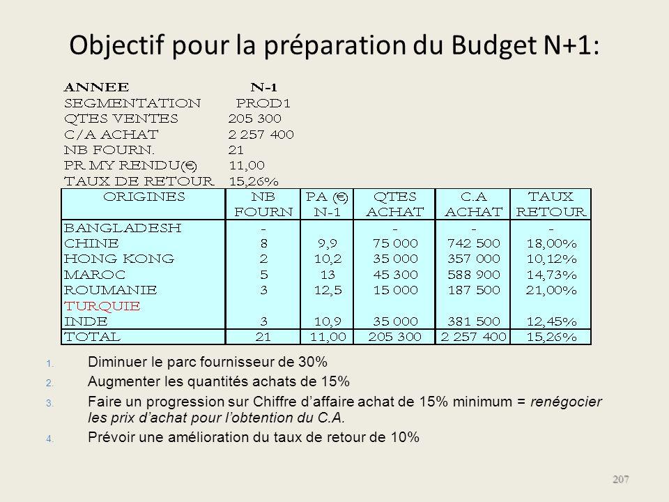 Objectif pour la préparation du Budget N+1: