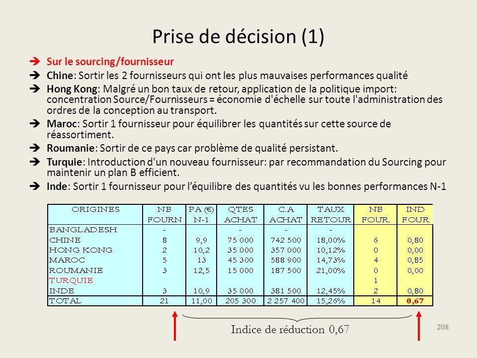 Prise de décision (1) Indice de réduction 0,67