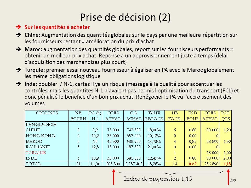 Prise de décision (2) Indice de progression 1,15