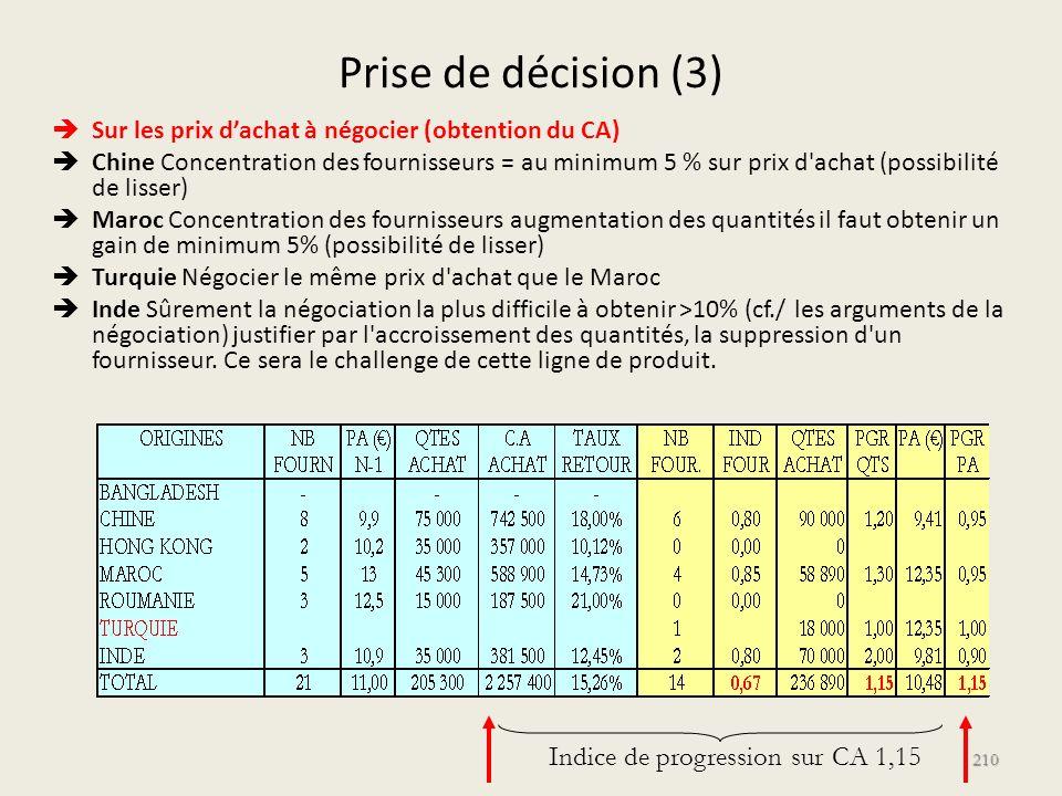 Prise de décision (3) Indice de progression sur CA 1,15