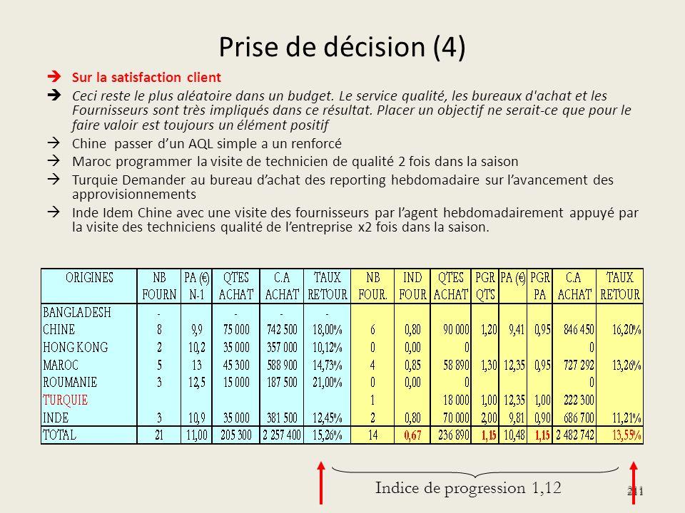 Prise de décision (4) Indice de progression 1,12