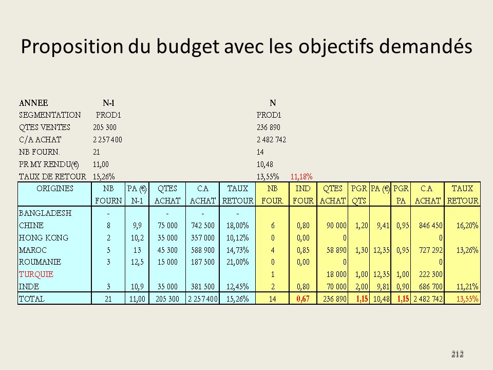 Proposition du budget avec les objectifs demandés