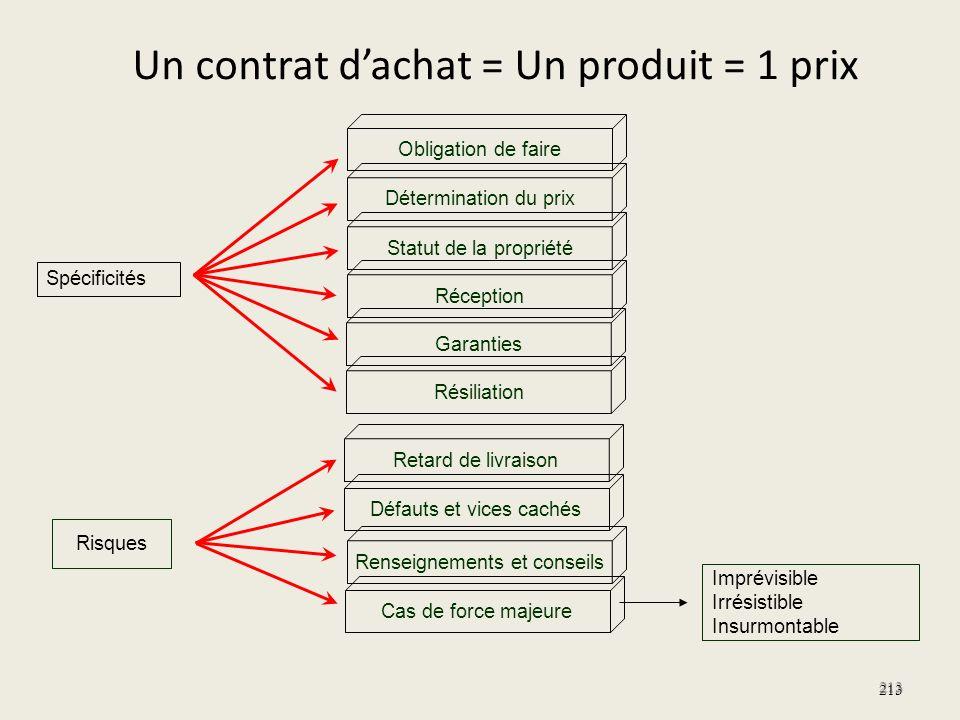Un contrat d'achat = Un produit = 1 prix
