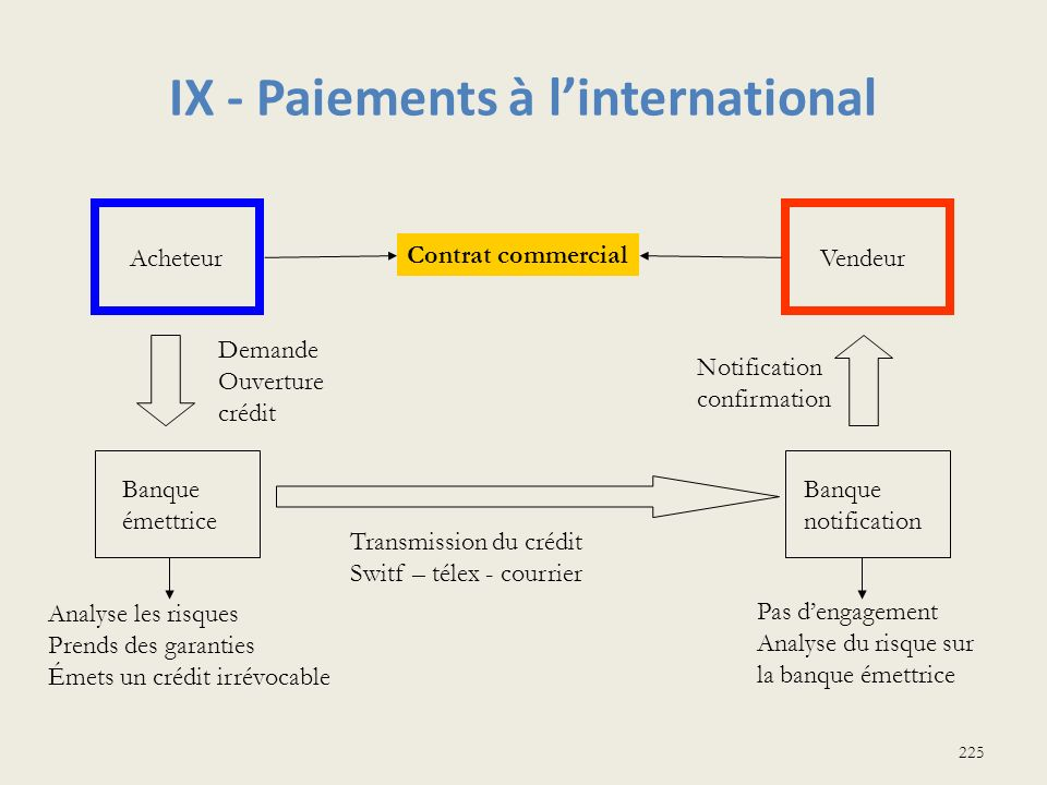IX - Paiements à l'international