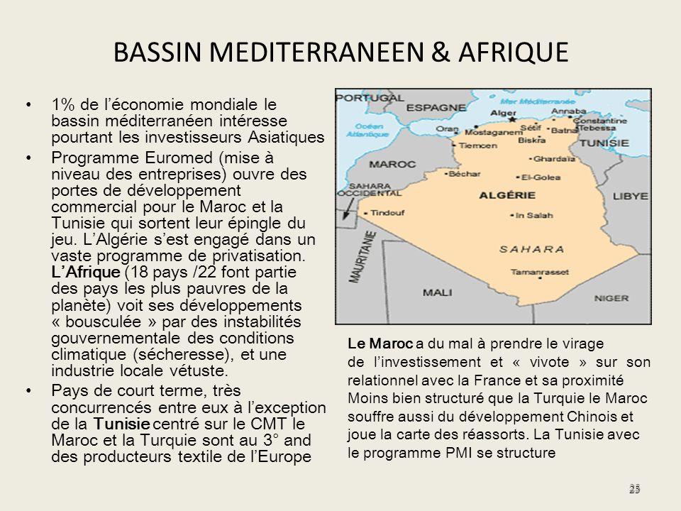 BASSIN MEDITERRANEEN & AFRIQUE