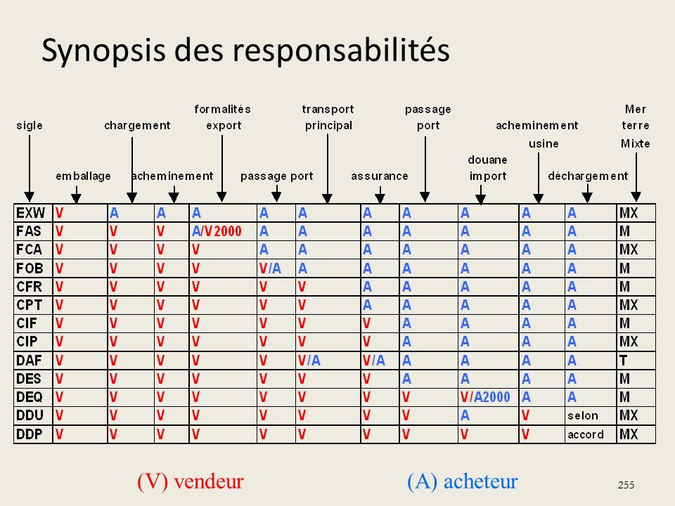 Synopsis des responsabilités