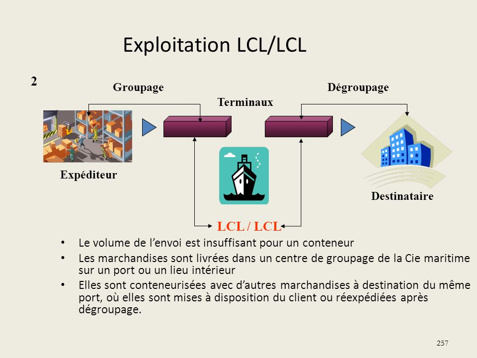 Exploitation LCL/LCL 2 LCL / LCL