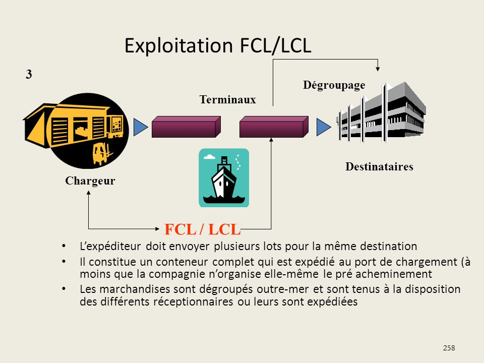 Exploitation FCL/LCL FCL / LCL 3