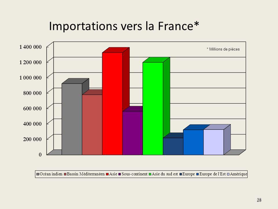 Importations vers la France*