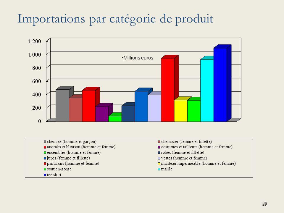 Importations par catégorie de produit