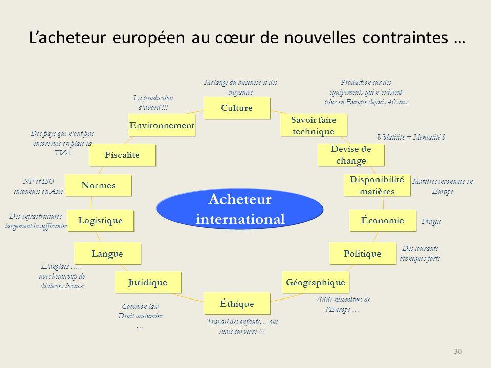 L'acheteur européen au cœur de nouvelles contraintes …