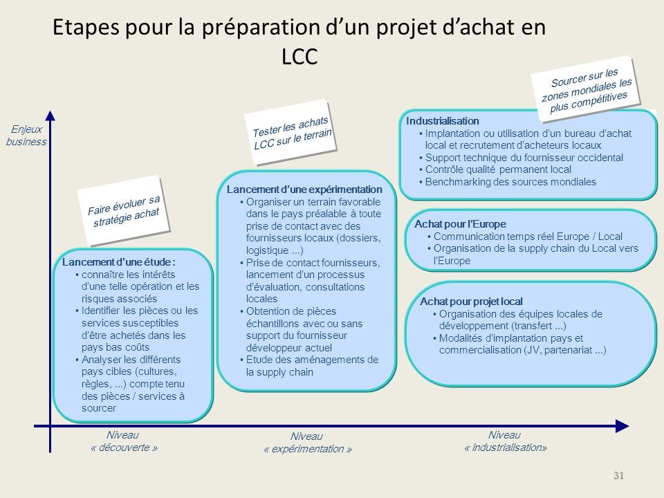 Etapes pour la préparation d'un projet d'achat en LCC