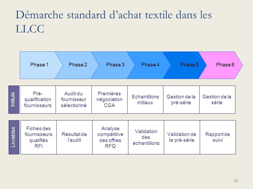 Démarche standard d'achat textile dans les LLCC